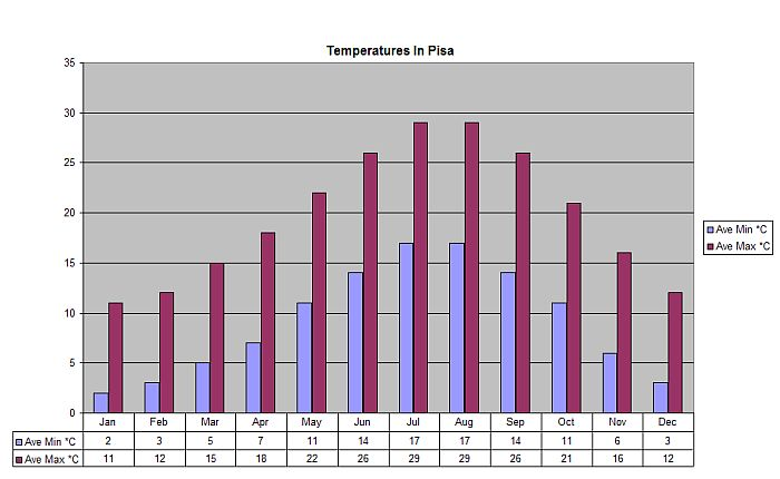 Tuscany Villa Holiday - Weather Information - Pisa Weather - Pisa Temperatures